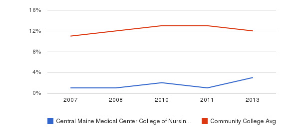 Central Maine Medical Center College of Nursing and Health Professions Black&nbsp(2007-2013)