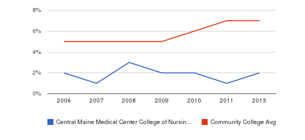 Central Maine Medical Center College of Nursing and Health Professions Hispanic&nbsp(2006-2013)