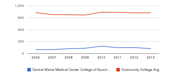 Central Maine Medical Center College of Nursing and Health Professions Part-Time Students&nbsp(2006-2013)