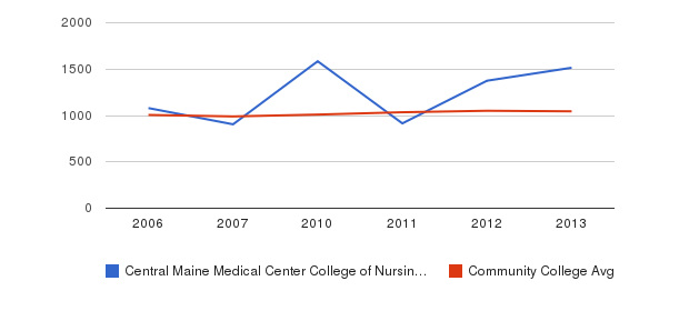 Central Maine Medical Center College of Nursing and Health Professions sat total&nbsp(2006-2013)