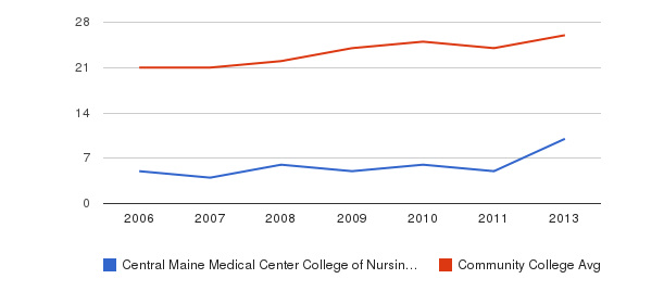 Central Maine Medical Center College of Nursing and Health Professions student staff&nbsp(2006-2013)