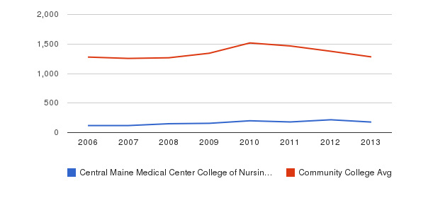 Central Maine Medical Center College of Nursing and Health Professions Total Enrollment&nbsp(2006-2013)