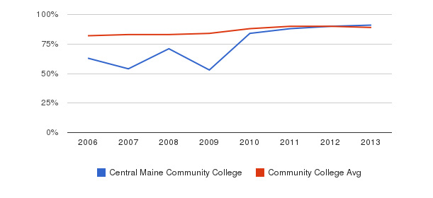 Central Maine Community College % Students Receiving Some Financial Aid&nbsp(2006-2013)