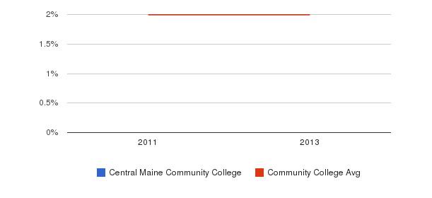 Central Maine Community College More&nbsp(2011-2013)