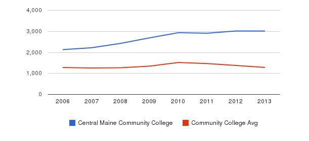 Central Maine Community College Total Enrollment&nbsp(2006-2013)
