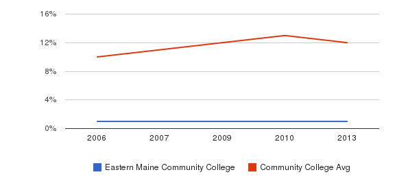 Eastern Maine Community College Black&nbsp(2006-2013)