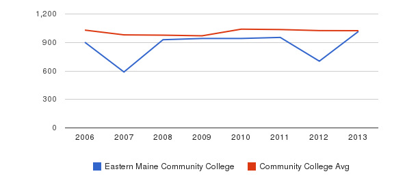 Eastern Maine Community College Part-Time Students&nbsp(2006-2013)