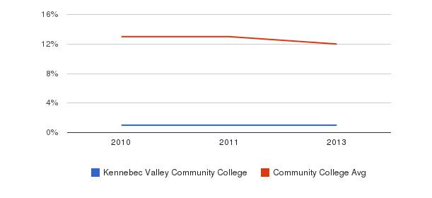 Kennebec Valley Community College Black&nbsp(2010-2013)