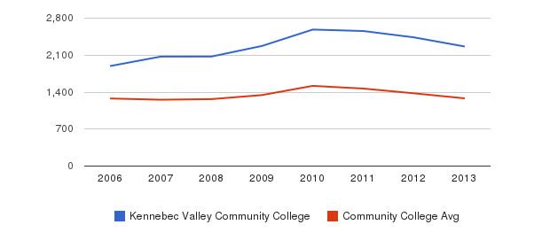 Kennebec Valley Community College Total Enrollment&nbsp(2006-2013)