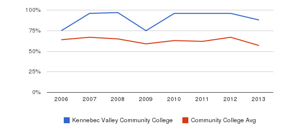 Kennebec Valley Community College White&nbsp(2006-2013)