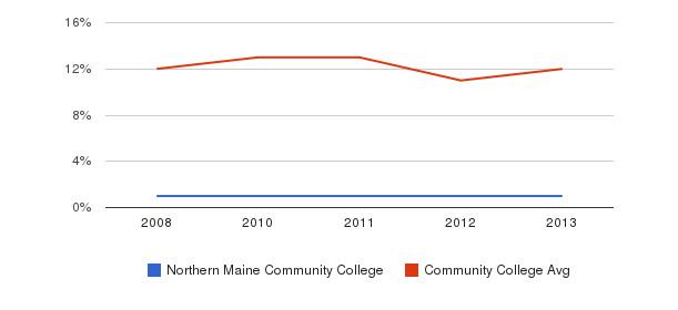Northern Maine Community College Black&nbsp(2008-2013)