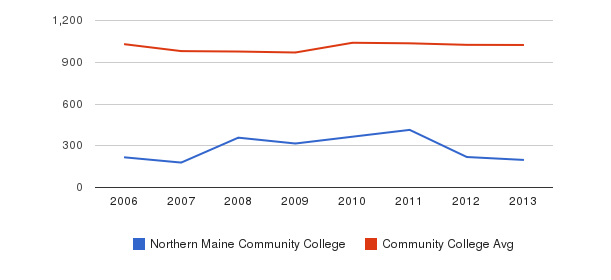 Northern Maine Community College Part-Time Students&nbsp(2006-2013)