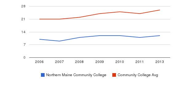 Northern Maine Community College student staff&nbsp(2006-2013)