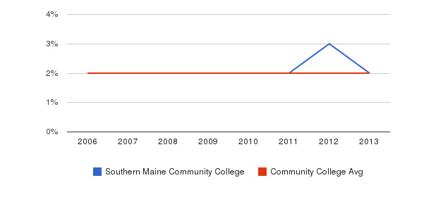 Southern Maine Community College Asian&nbsp(2006-2013)