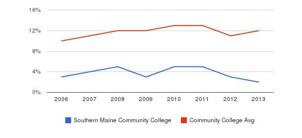 Southern Maine Community College Black&nbsp(2006-2013)