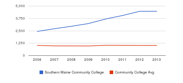 Southern Maine Community College Part-Time Students&nbsp(2006-2013)