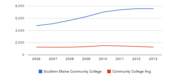 Southern Maine Community College Total Enrollment&nbsp(2006-2013)