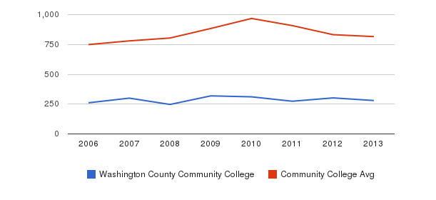 Washington County Community College Full-Time Students&nbsp(2006-2013)