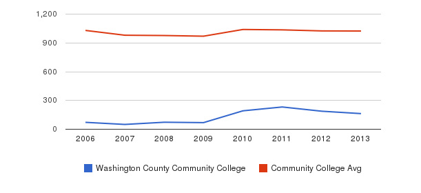 Washington County Community College Part-Time Students&nbsp(2006-2013)