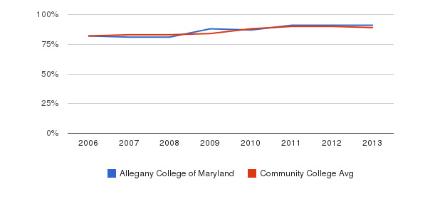 Allegany College of Maryland % Students Receiving Some Financial Aid&nbsp(2006-2013)