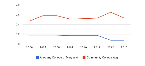 Allegany College of Maryland Diversity Score&nbsp(2006-2013)