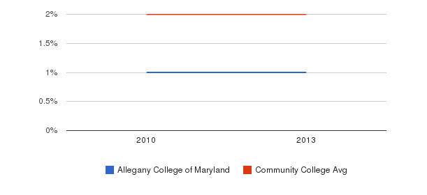 Allegany College of Maryland More&nbsp(2010-2013)