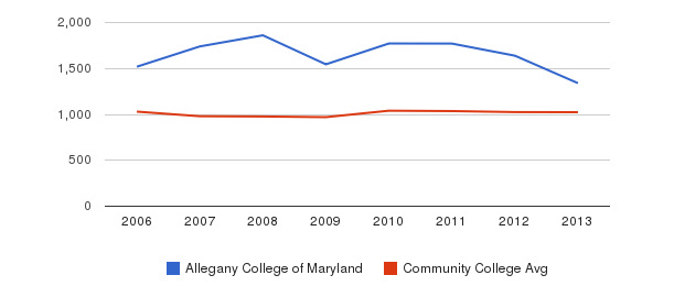 Allegany College of Maryland Part-Time Students&nbsp(2006-2013)