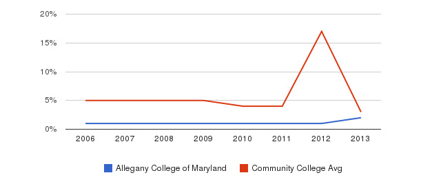 Allegany College of Maryland Unknown&nbsp(2006-2013)