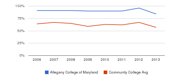 Allegany College of Maryland White&nbsp(2006-2013)