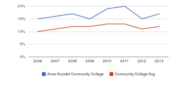 Anne Arundel Community College Black&nbsp(2006-2013)