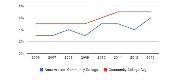 Anne Arundel Community College Hispanic&nbsp(2006-2013)