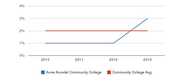 Anne Arundel Community College More&nbsp(2010-2013)