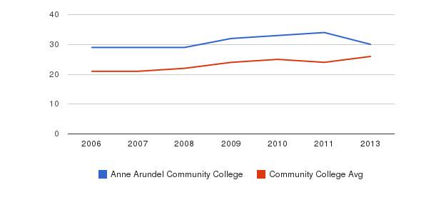 Anne Arundel Community College student staff&nbsp(2006-2013)