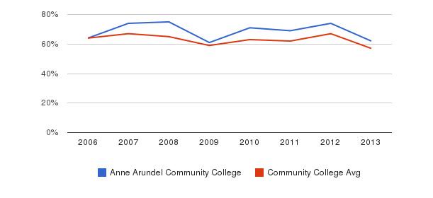 Anne Arundel Community College White&nbsp(2006-2013)
