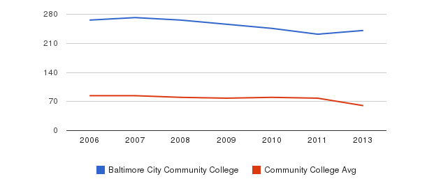 Baltimore City Community College Total Faculty&nbsp(2006-2013)