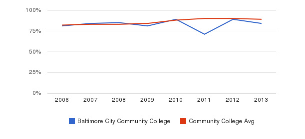 Baltimore City Community College % Students Receiving Some Financial Aid&nbsp(2006-2013)