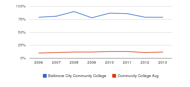 Baltimore City Community College Black&nbsp(2006-2013)