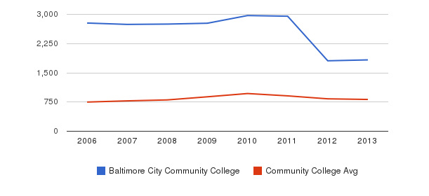 Baltimore City Community College Full-Time Students&nbsp(2006-2013)