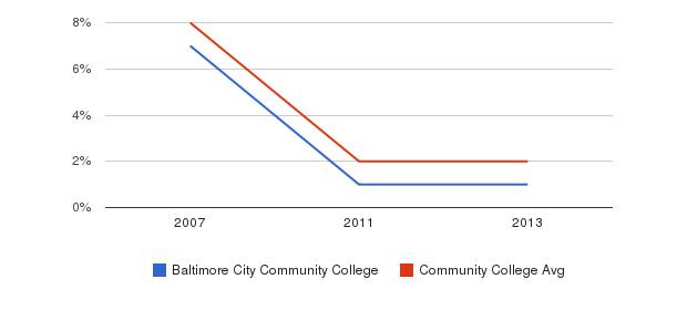 Baltimore City Community College More&nbsp(2007-2013)