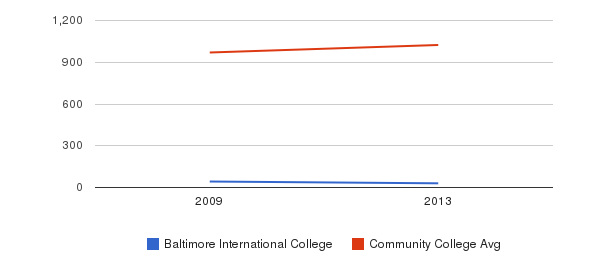 Baltimore International College Part-Time Students&nbsp(2009-2013)