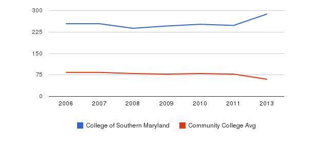 College of Southern Maryland Total Faculty&nbsp(2006-2013)