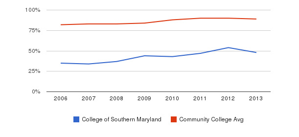 College of Southern Maryland % Students Receiving Some Financial Aid&nbsp(2006-2013)