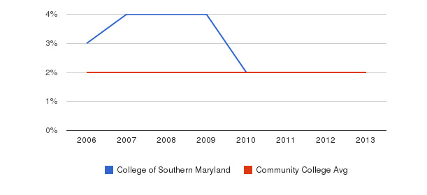 College of Southern Maryland Asian&nbsp(2006-2013)