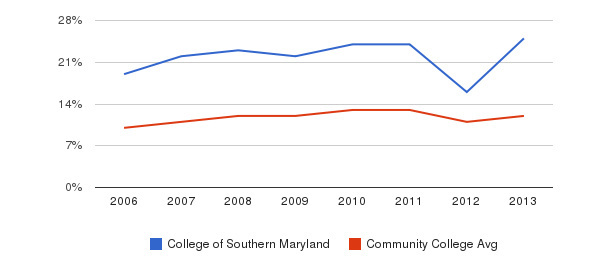College of Southern Maryland Black&nbsp(2006-2013)