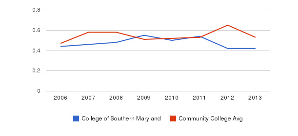 College of Southern Maryland Diversity Score&nbsp(2006-2013)
