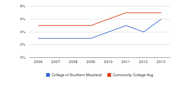 College of Southern Maryland Hispanic&nbsp(2006-2013)