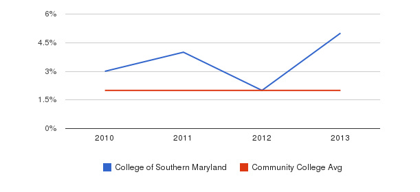College of Southern Maryland More&nbsp(2010-2013)