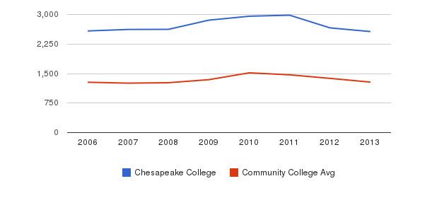 Chesapeake College Total Enrollment&nbsp(2006-2013)