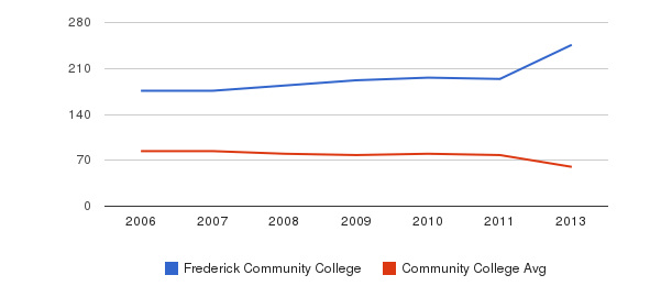 Frederick Community College Total Faculty&nbsp(2006-2013)