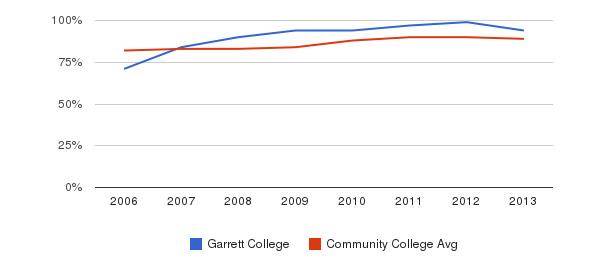 Garrett College % Students Receiving Some Financial Aid&nbsp(2006-2013)